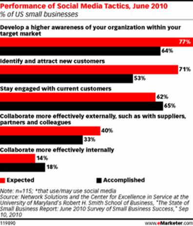 eMarketers June 2010 Social media tactics performance