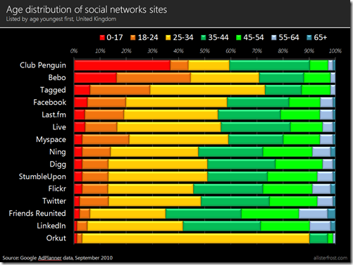 Chart: Age distribution of social network sites