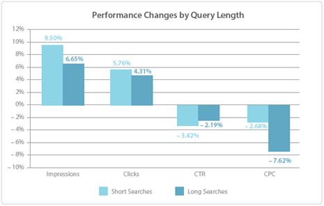 Chart: search performance changes by query length