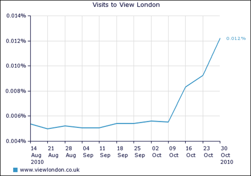 Graph: visits to View London website grow 31.1%