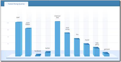 Google fastest rising queries chart