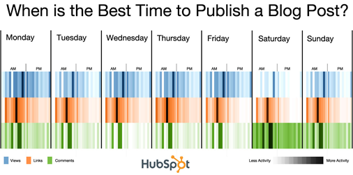 When is the best time to blog?