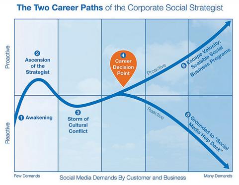 Two career paths diagram