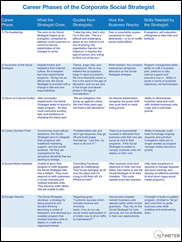Career phases table