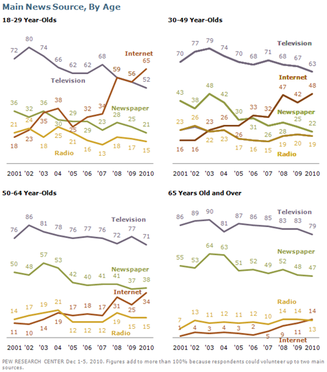 Graphs - Main news source by age