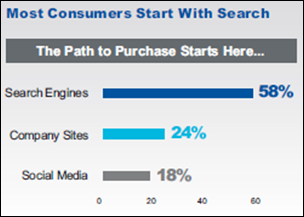 Most consumers start with search