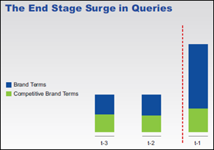 The late kick end stage surge in queries