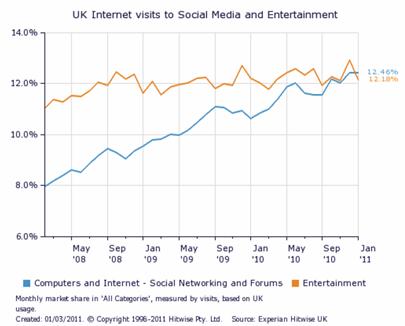 Graph: UK visits to Social Media and Entertainment