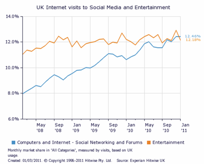Graph: UK visits to Social Media and Entertainment