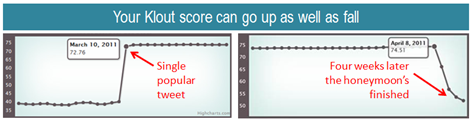 Klout scores can rise and fall