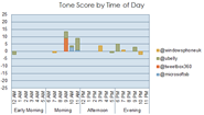 Tone Score by Time of Day graph