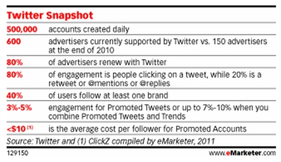 Twitter snapshot stats from eMarketer.com
