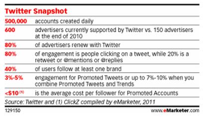 Twitter snapshot stats from eMarketer.com