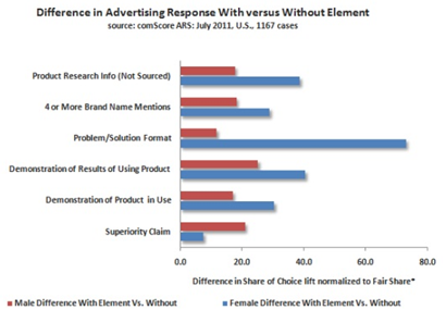 Differences in Advertising Response (with versus without element)