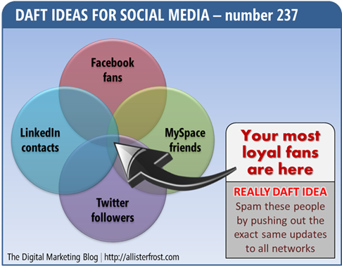 Diagram: Daft Ideas for Social Media number 237