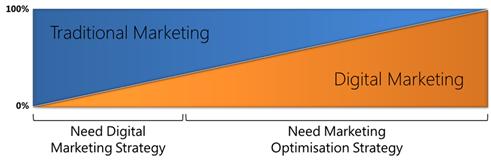 Traditional Marketing vs Digital Marketing continuum