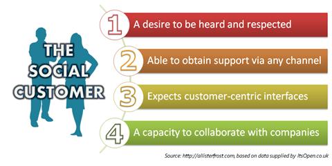 Hallmarks of the Social Customer