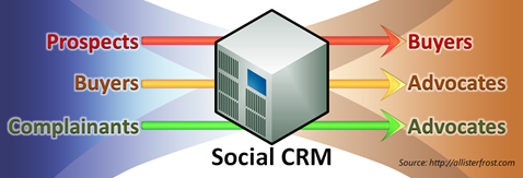 The Transformative Power of Social CRM