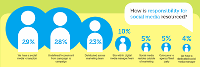 CIM SMB Report - how are marketers using social media?