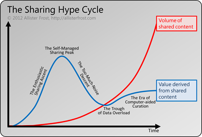 The Sharing Hype Cycle