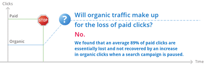 Will organic traffic make up for the loss of paid ad clicks chart