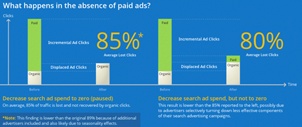 What happens in the absence of search ads?