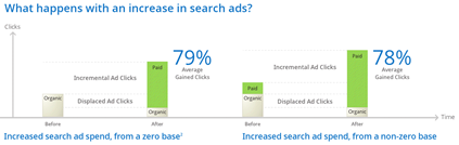 What happens with an increase in search ads?