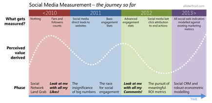 Social Media Measurement - the journey so far