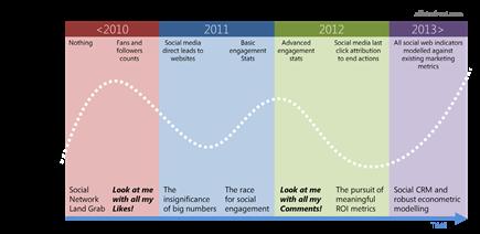 Social Media Measurement - the journey so far