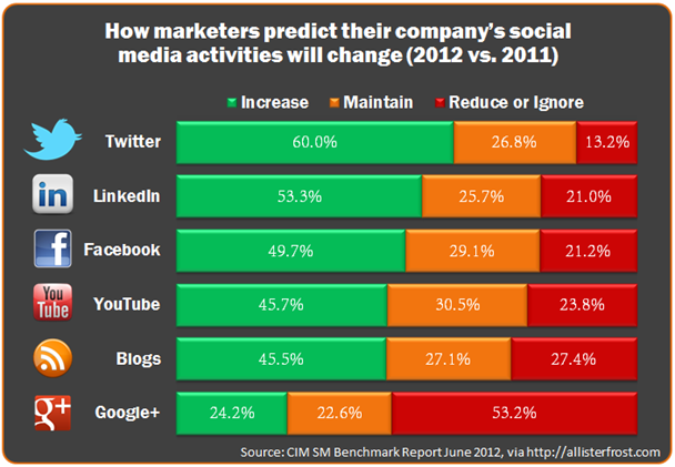 Chart: How marketers predict their company's social media activities will change (2012 vs. 2011)