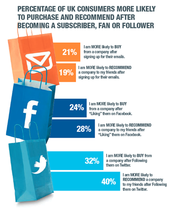 Influence over sales of email and social networks