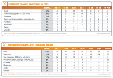Exacttarget study results table