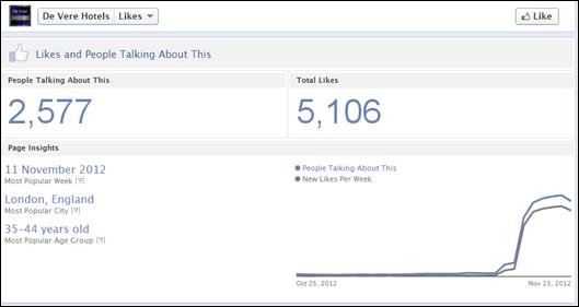 De Vere Hotels Facebook stats