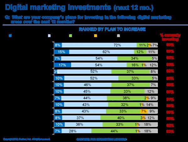 Digital-marketing-investment-by-Gartner