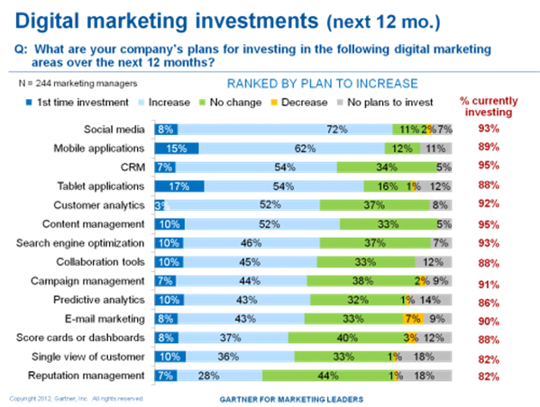Digital-marketing-investment-by-Gartner