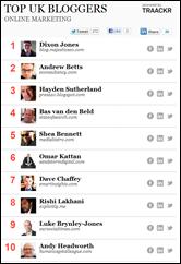 Top UK Bloggers list
