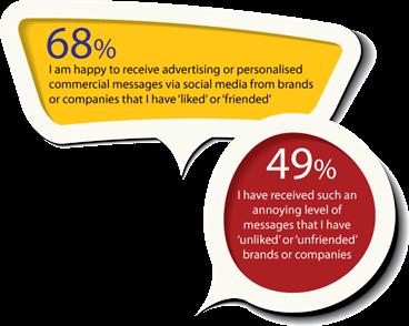 Commerical-Messages-Survey