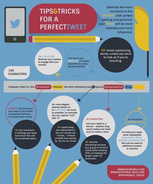 Neomobile Infographic of the Perfect tweet