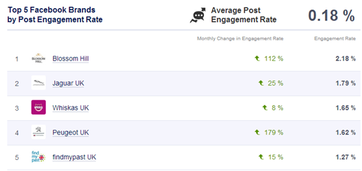 Socialbakers August 2013 Facebook Engagement Rate Table