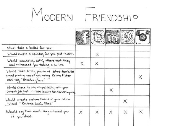 Modern Friendship in a Social Media World