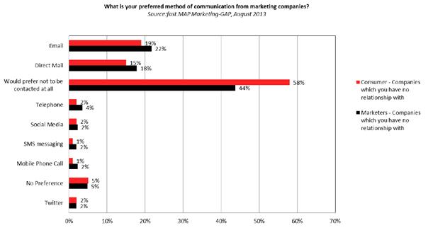 Preferred Communication Methods Chart
