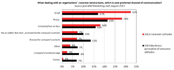 Customer Service Preferences
