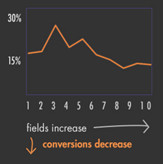 More fields fewer conversions